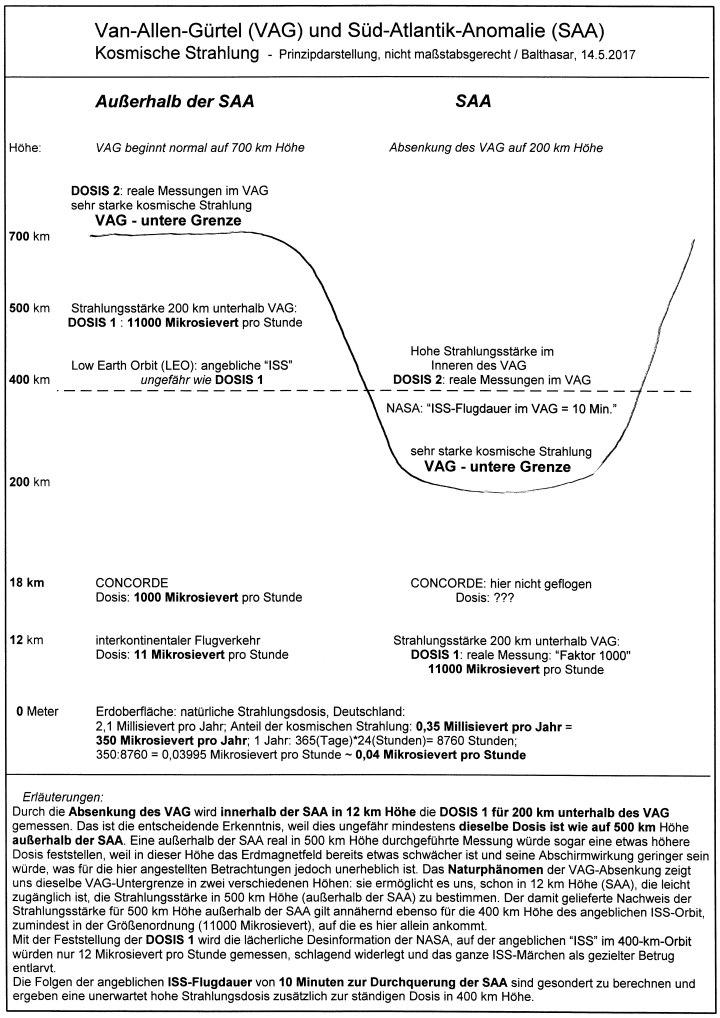 GRAFIK - Van-Allen-Gürtel (VAG) und Süd-Atlantik-Anomalie (SAA)-170514