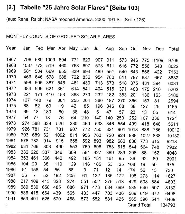MONTHLY COUNTS OF GROUPED SOLAR FLARES-01