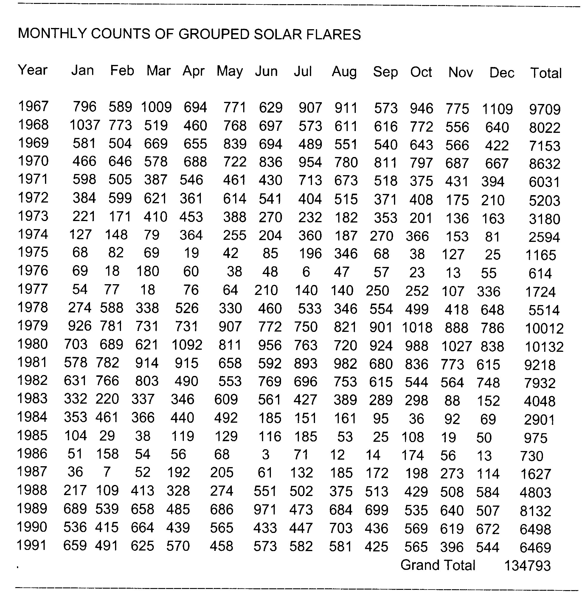 MONTHLY COUNTS OF GROUPED SOLAR FLARES-02
