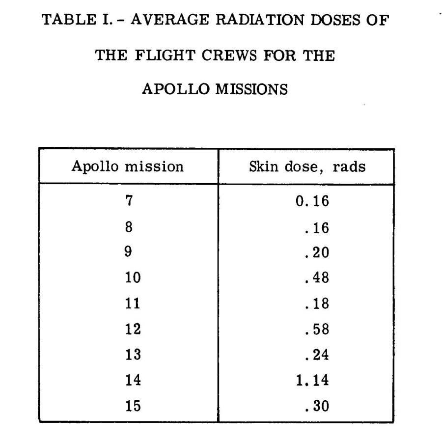 NASA_1973_APOLLO_tnD7080RadProtect - Tabelle
